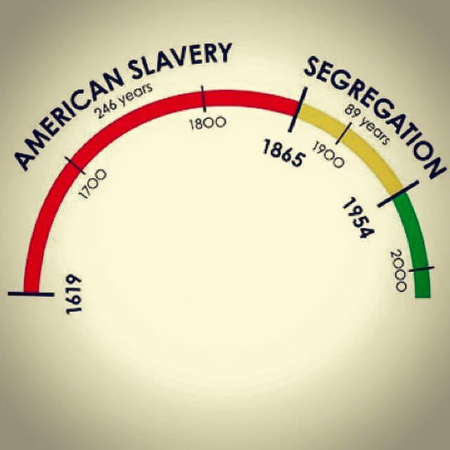 American Slavery - Segregation